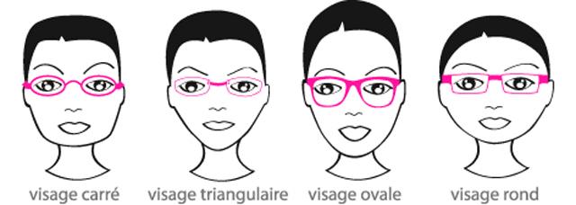Choisir Une Monture Qui Me Plait Et Me Va Experts En Sante Visuelle